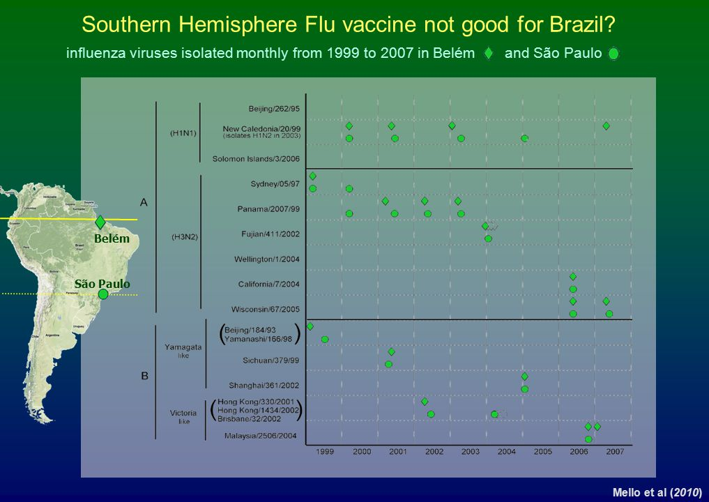Southern Hemisphere Flu vaccine not good for Brazil? Mello et al (2010) influenza viruses isolated monthly from 1999 to 2007 in Belém and São Paulo Be