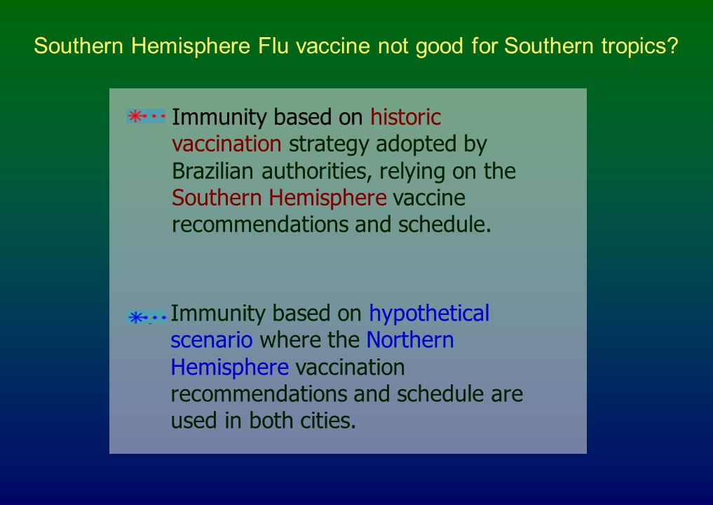 Immunity based on hypothetical scenario where the Northern Hemisphere vaccination recommendations and schedule are used in both cities. Immunity based