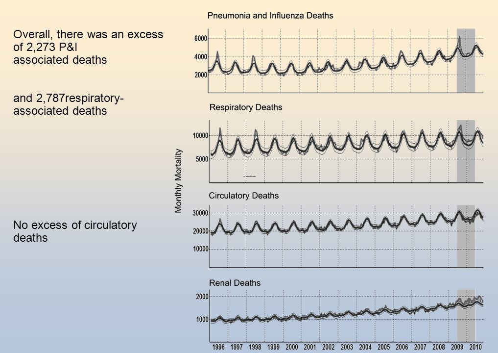 Overall, there was an excess of 2,273 P&I associated deaths and 2,787respiratory- associated deaths No excess of circulatory deaths 95% confidence threshold was obtained
