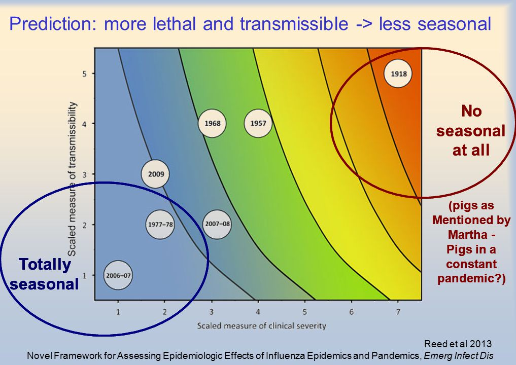 Prediction: more lethal and transmissible -> less seasonal Reed et al 2013 Novel Framework for Assessing Epidemiologic Effects of Influenza Epidemics and Pandemics, Emerg Infect Dis Totally seasonal No seasonal at all (pigs as Mentioned by Martha - Pigs in a constant pandemic?) Totally seasonal No seasonal at all (pigs as Mentioned by Martha - Pigs in a constant pandemic?) Totally seasonal