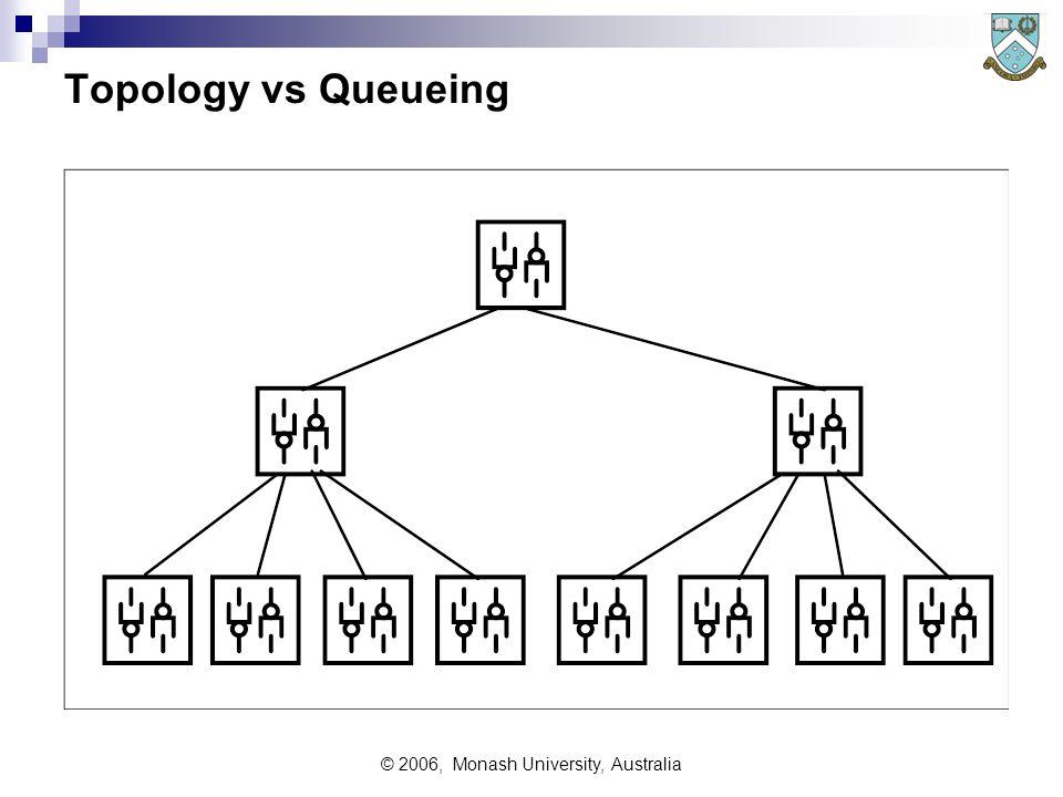 © 2006, Monash University, Australia Topology vs Queueing