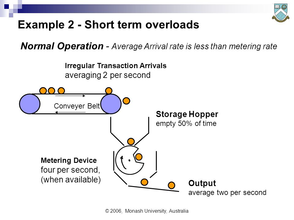 © 2006, Monash University, Australia Example 2 - Short term overloads Irregular Transaction Arrivals averaging 2 per second Storage Hopper empty 50% of time Metering Device four per second, (when available) Conveyer Belt Output average two per second Normal Operation - Average Arrival rate is less than metering rate