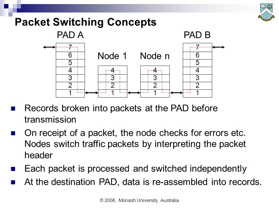 © 2006, Monash University, Australia Packet Switching Concepts Records broken into packets at the PAD before transmission On receipt of a packet, the node checks for errors etc.