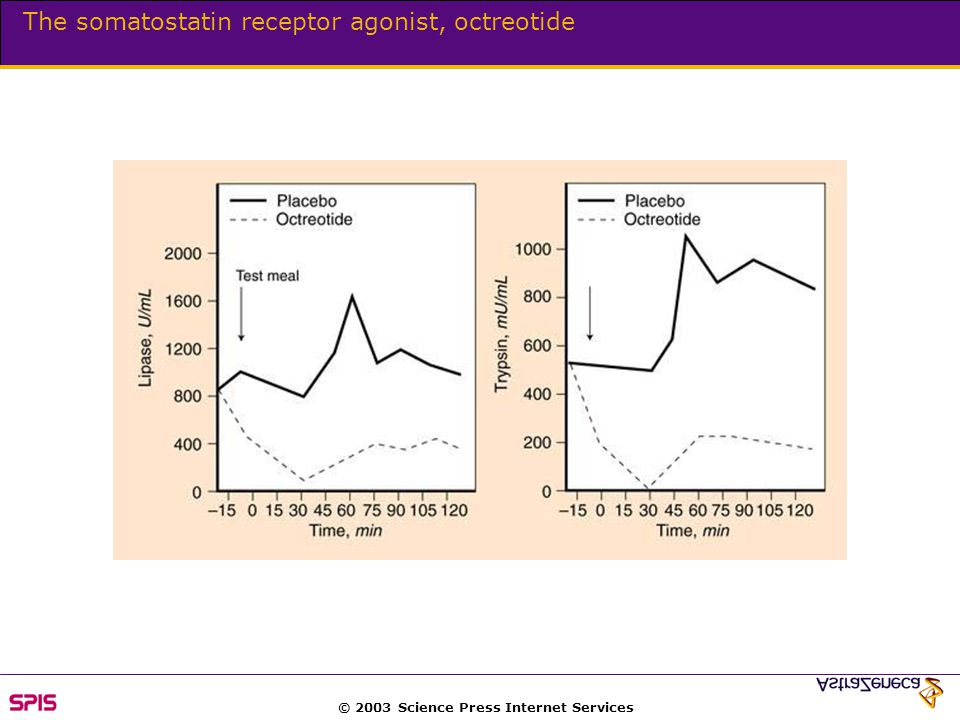 © 2003 Science Press Internet Services The somatostatin receptor agonist, octreotide