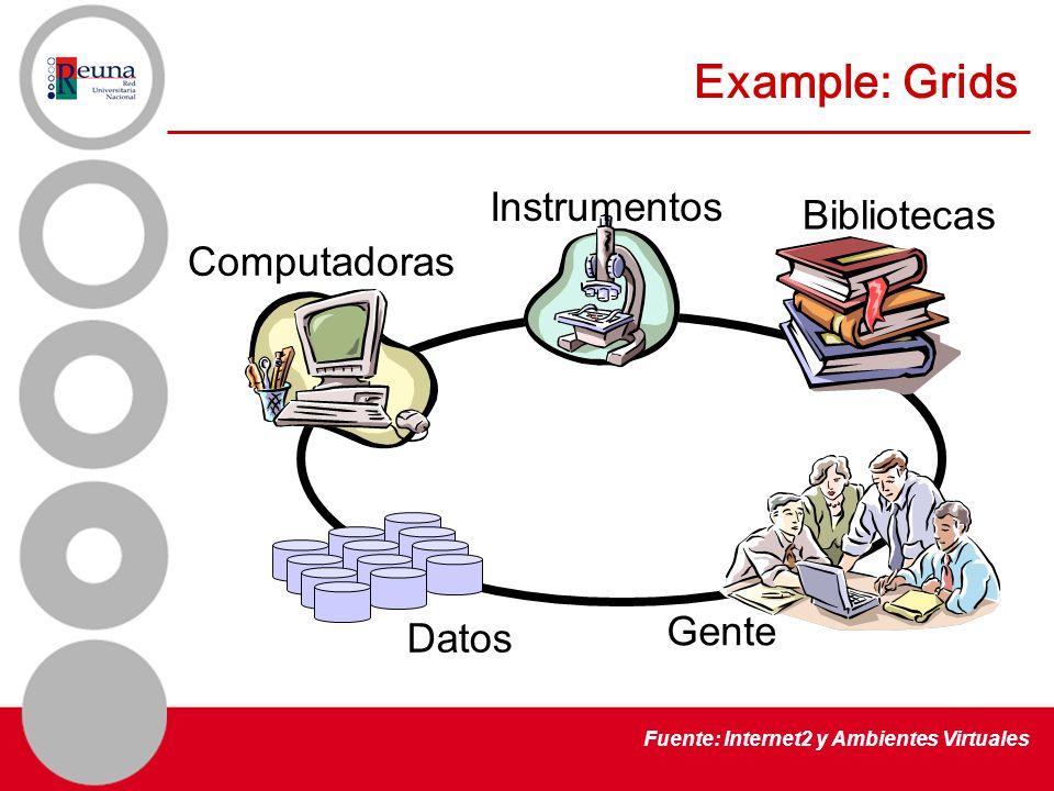 Example: Grids Computadoras Instrumentos Bibliotecas Datos Gente Fuente: Internet2 y Ambientes Virtuales