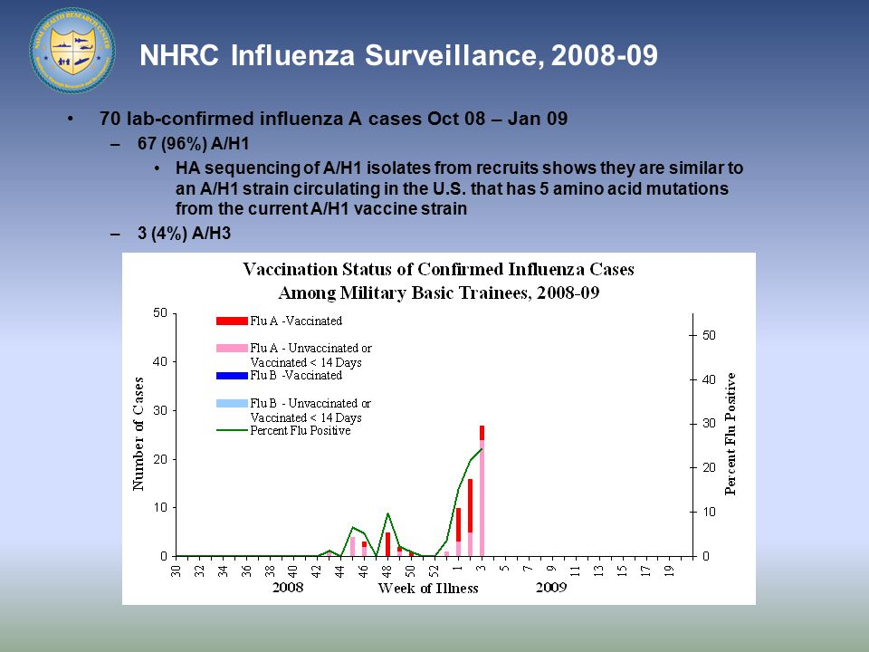 NHRC Influenza Surveillance, 2008-09 70 lab-confirmed influenza A cases Oct 08 – Jan 09 –67 (96%) A/H1 HA sequencing of A/H1 isolates from recruits shows they are similar to an A/H1 strain circulating in the U.S.