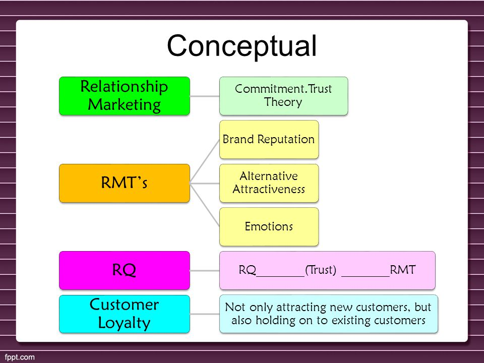 Conceptual Relationship Marketing Commitment.Trust Theory RMT's Brand Reputation Alternative Attractiveness Emotions RQ RQ________(Trust) ________RMT
