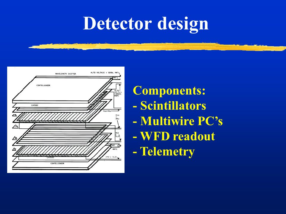 Components: - Scintillators - Multiwire PC's - WFD readout - Telemetry Detector design