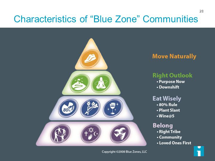 Characteristics of Blue Zone Communities 28