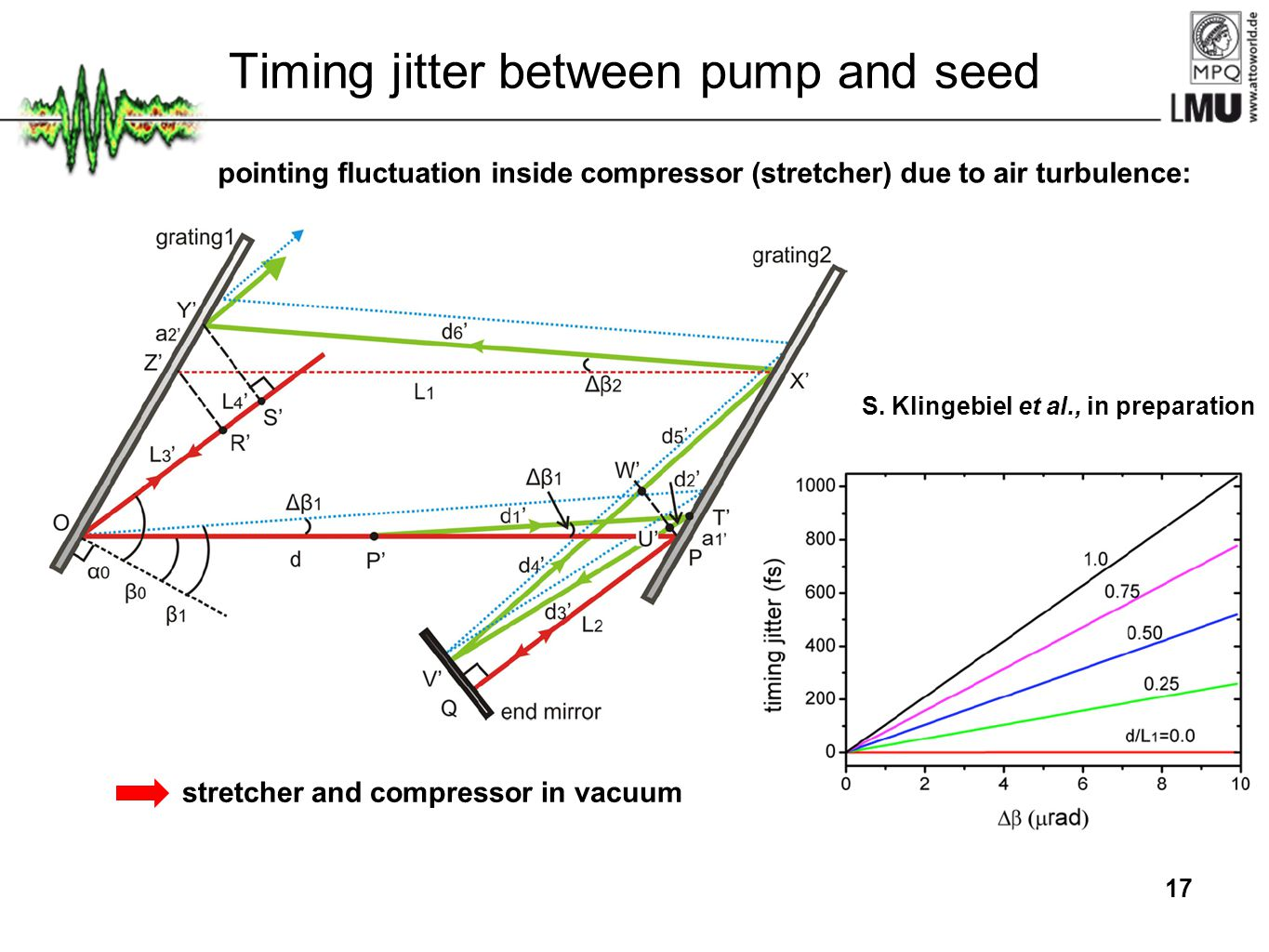 17 pointing fluctuation inside compressor (stretcher) due to air turbulence: stretcher and compressor in vacuum S. Klingebiel et al., in preparation T