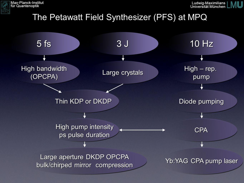 Max-Planck-Institut für Quantenoptik Ludwig-Maximilians Universität München 5 fs 3 J 10 Hz High bandwidth (OPCPA) Large crystals High – rep. pump Yb:Y