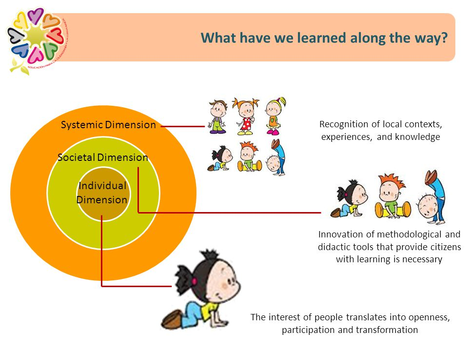 Individual Dimension Systemic Dimension Societal Dimension Innovation of methodological and didactic tools that provide citizens with learning is nece