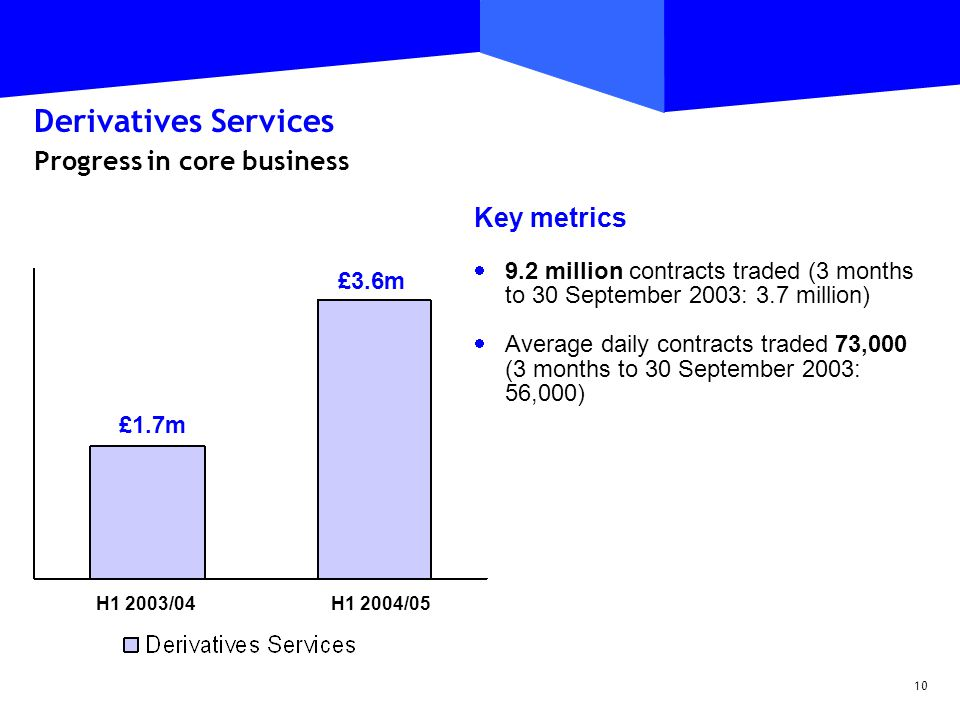 10 Derivatives Services Progress in core business Key metrics  9.2 million contracts traded (3 months to 30 September 2003: 3.7 million)  Average daily contracts traded 73,000 (3 months to 30 September 2003: 56,000) £27.1m £16.6m £1.7m £3.6m H1 2003/04H1 2004/05