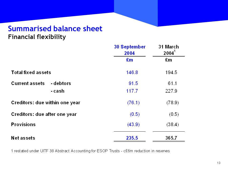 13 Summarised balance sheet Financial flexibility 1