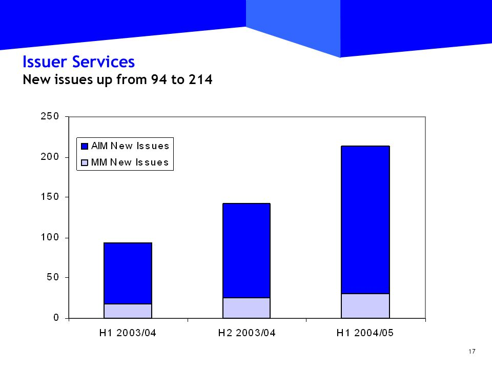 17 Issuer Services New issues up from 94 to 214
