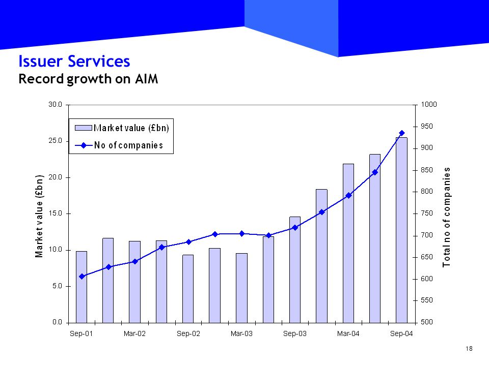 18 Issuer Services Record growth on AIM