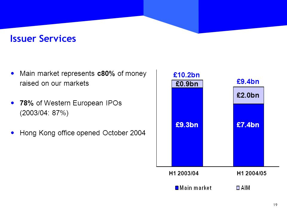 19 Issuer Services  Main market represents c80% of money raised on our markets  78% of Western European IPOs (2003/04: 87%)  Hong Kong office opened October 2004 £9.3bn £0.9bn £10.2bn £7.4bn £9.4bn H1 2003/04H1 2004/05 £2.0bn
