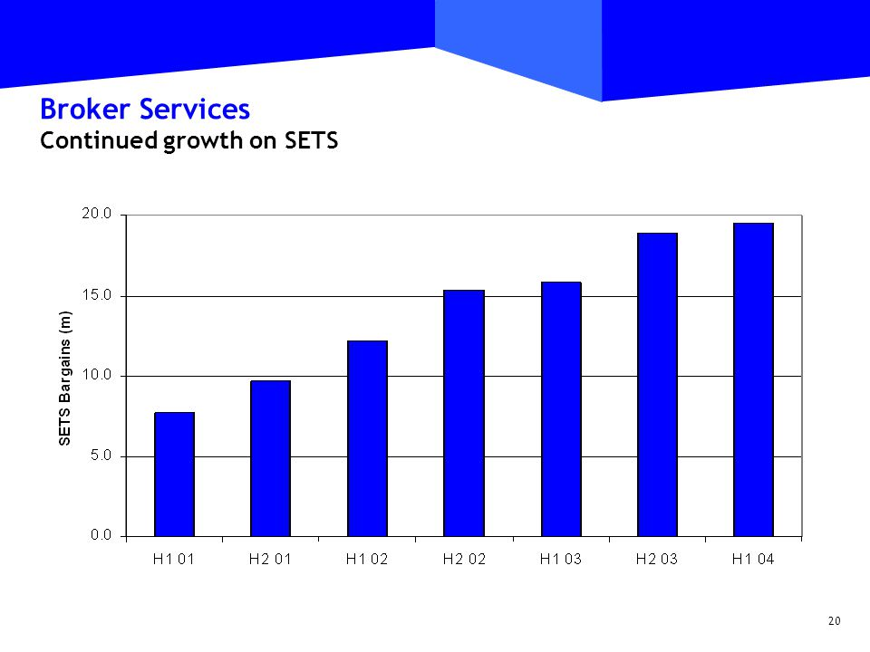 20 Broker Services Continued growth on SETS