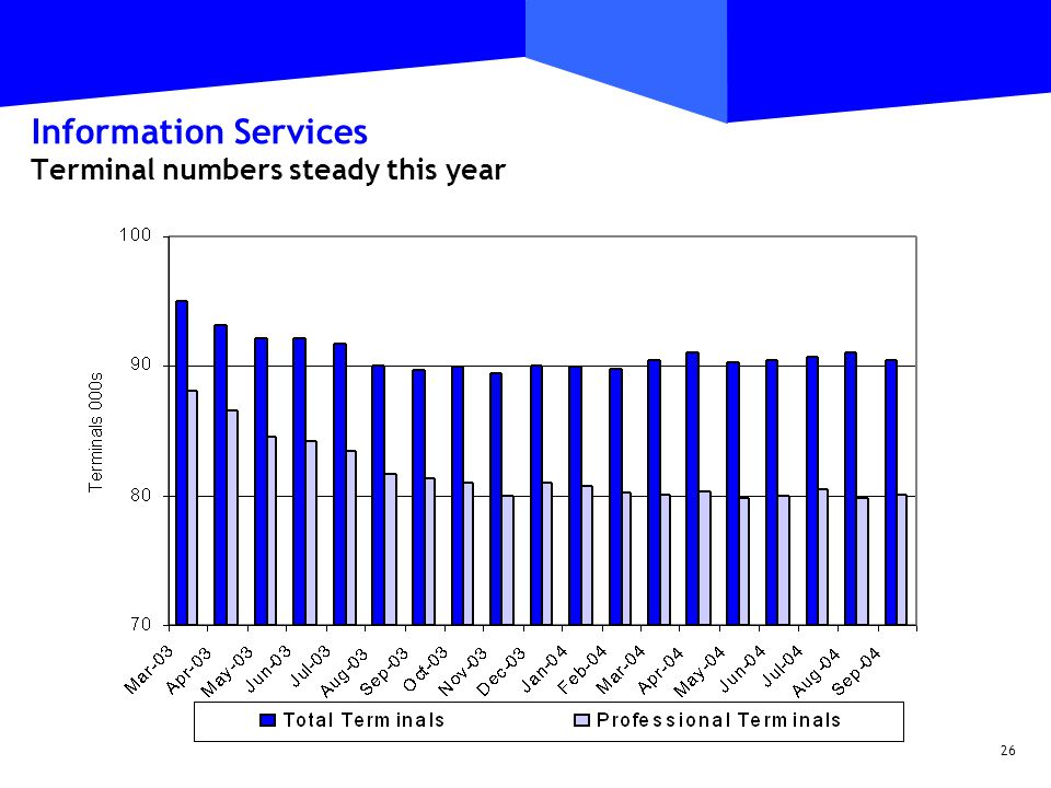 26 Information Services Terminal numbers steady this year