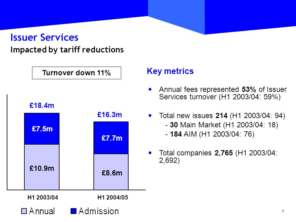 7 Issuer Services Impacted by tariff reductions Turnover down 11% Key metrics  Annual fees represented 53% of Issuer Services turnover (H1 2003/04: 59%)  Total new issues 214 (H1 2003/04: 94) - 30 Main Market (H1 2003/04: 18) - 184 AIM (H1 2003/04: 76)  Total companies 2,765 (H1 2003/04: 2,692) £7.5m £7.7m £10.9m £8.6m £18.4m £16.3m H1 2003/04H1 2004/05