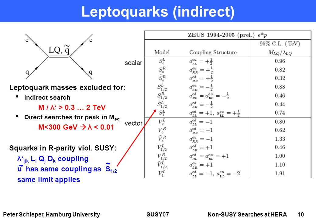 Peter Schleper, Hamburg University SUSY07 Non-SUSY Searches at HERA 10 Leptoquarks (indirect) Leptoquark masses excluded for: Indirect search M / λ' > 0.3 … 2 TeV Direct searches for peak in M eq M<300 GeV  λ < 0.01 Squarks in R-parity viol.