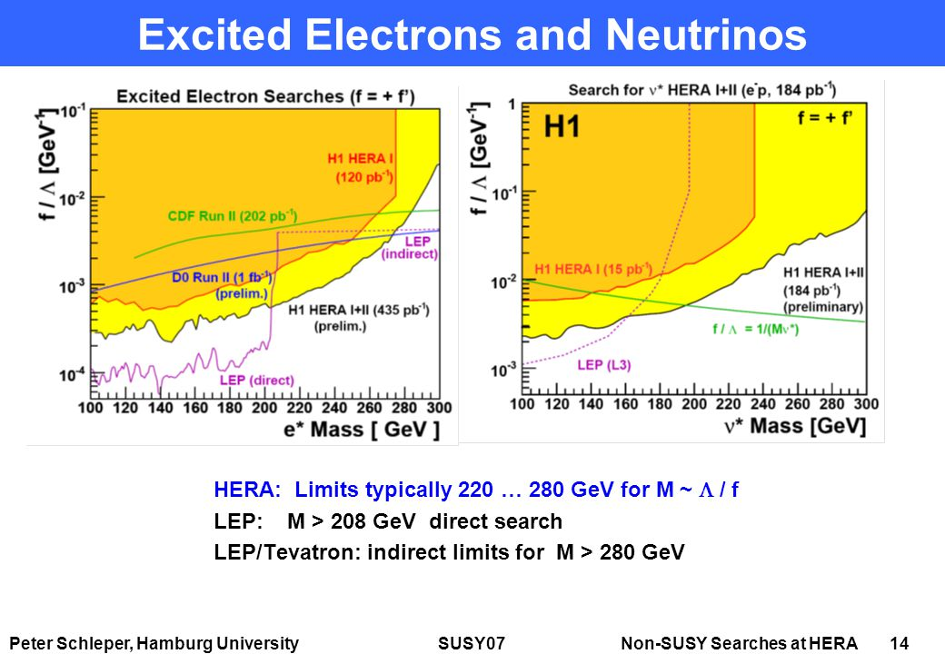 Peter Schleper, Hamburg University SUSY07 Non-SUSY Searches at HERA 14 Excited Electrons and Neutrinos HERA: Limits typically 220 … 280 GeV for M ~  / f LEP: M > 208 GeV direct search LEP/Tevatron: indirect limits for M > 280 GeV