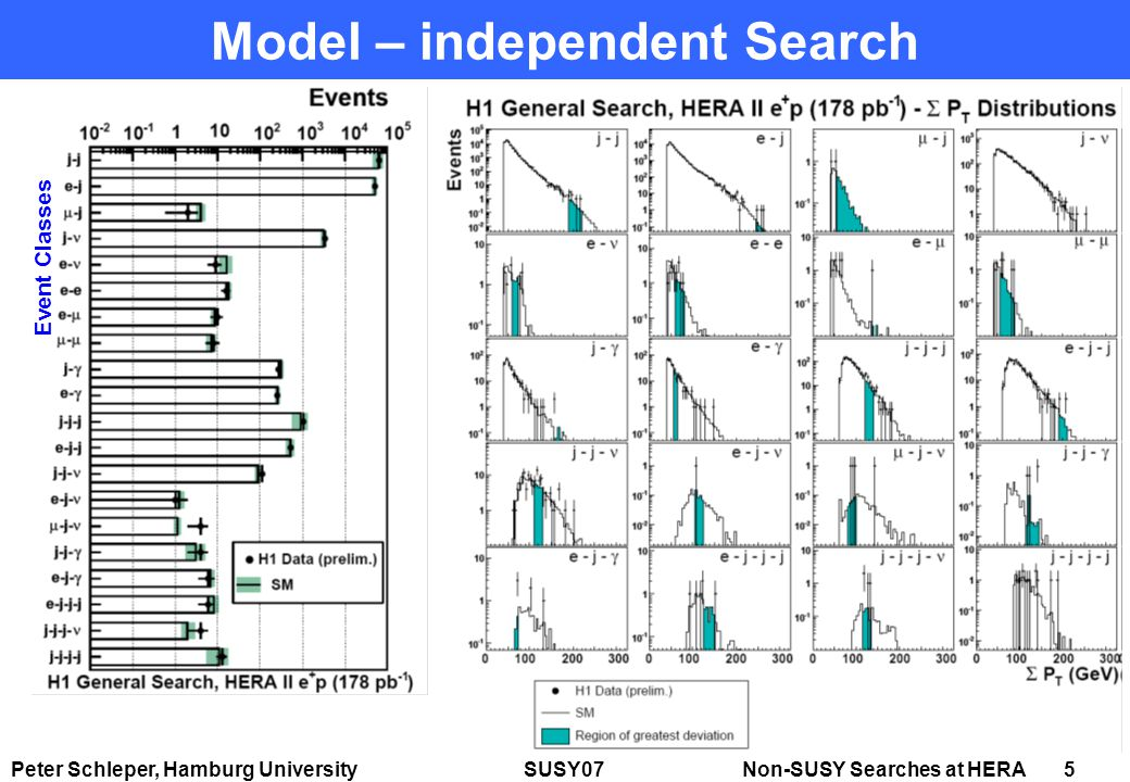 Peter Schleper, Hamburg University SUSY07 Non-SUSY Searches at HERA 5 Model – independent Search Event Classes