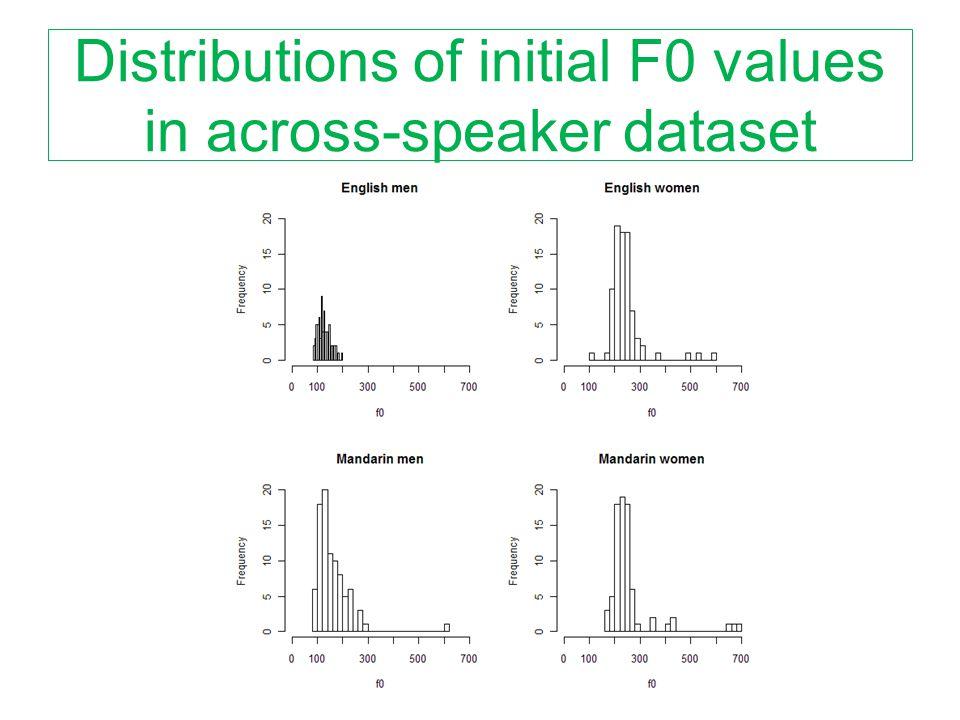 Distributions of initial F0 values in across-speaker dataset