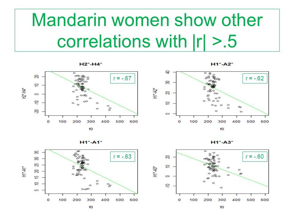 Mandarin women show other correlations with |r| >.5 r = -.62r = -.67 r = -.60r = -.63
