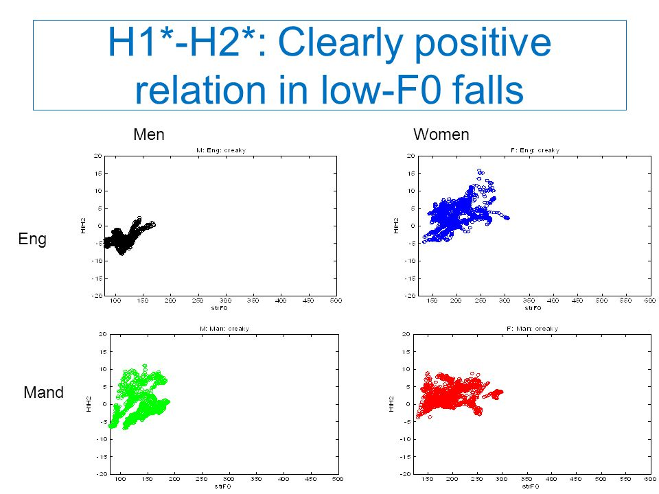 H1*-H2*: Clearly positive relation in low-F0 falls MenWomen Eng Mand