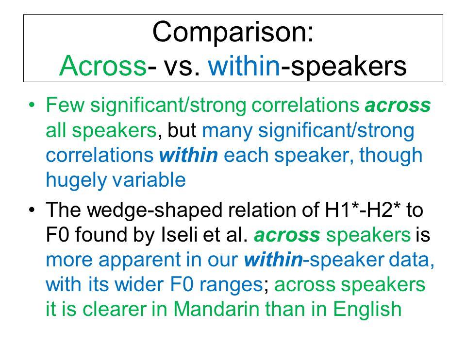 Comparison: Across- vs.