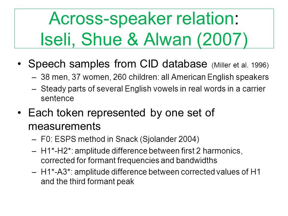 Across-speaker relation: Iseli, Shue & Alwan (2007) Speech samples from CID database (Miller et al.