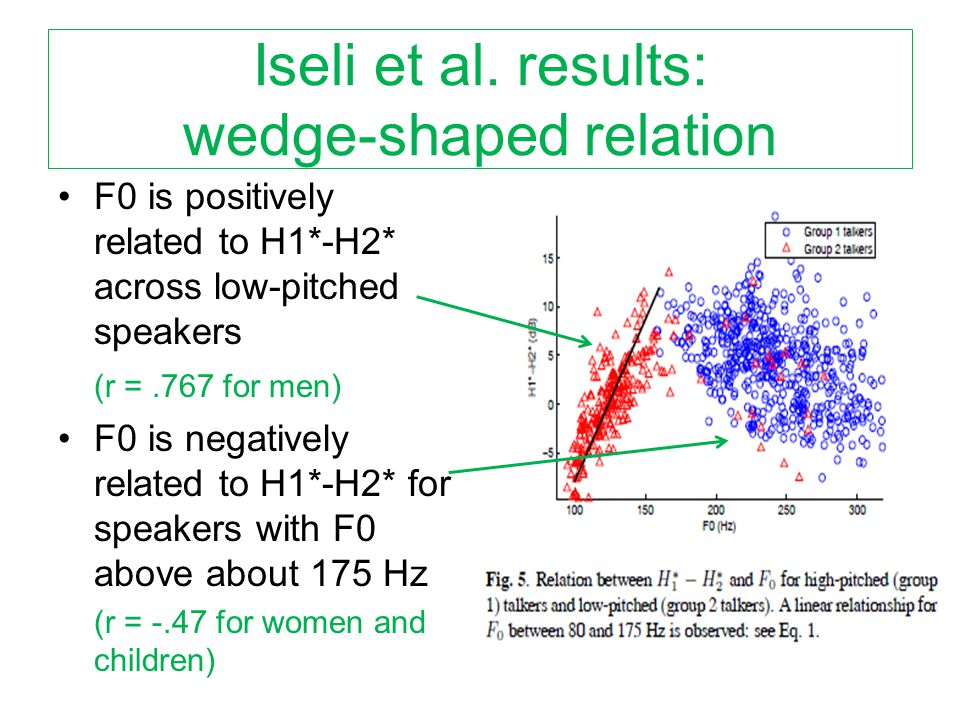 Summary: Previous across-speaker relation Up to about 175 Hz, speakers who have overall higher-pitched voices generally have overall higher values of H1*-H2* than speakers who have overall lower-pitched voices Over 175 Hz, the opposite pattern holds, but less strongly Relation of F0 to H1*-A3* across speakers is much weaker, but also non-linear