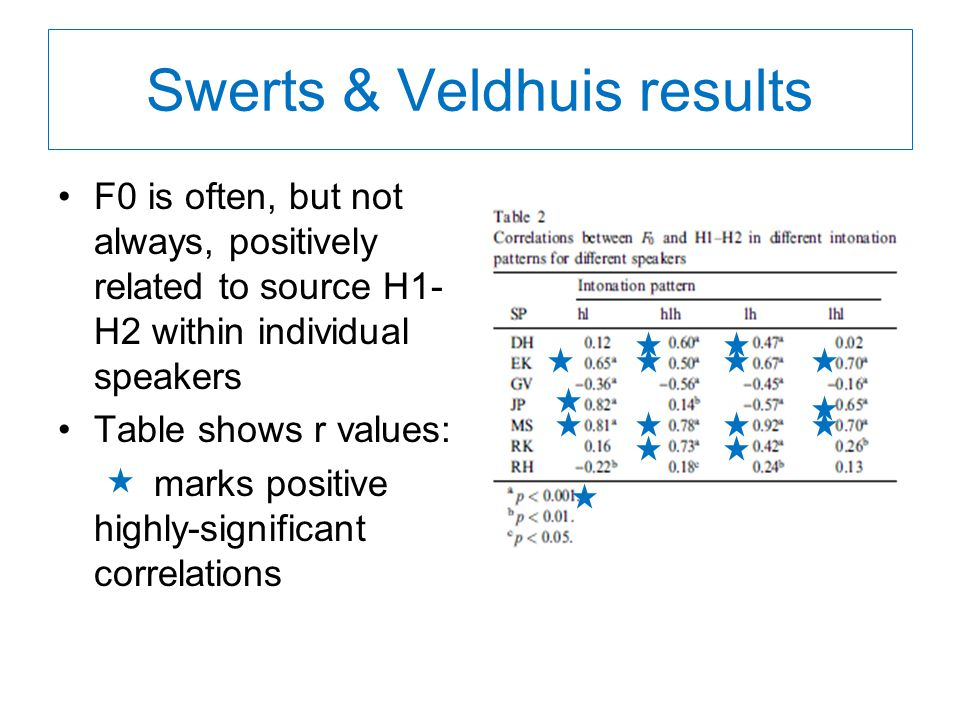 Swerts & Veldhuis results F0 is often, but not always, positively related to source H1- H2 within individual speakers Table shows r values: marks positive highly-significant correlations