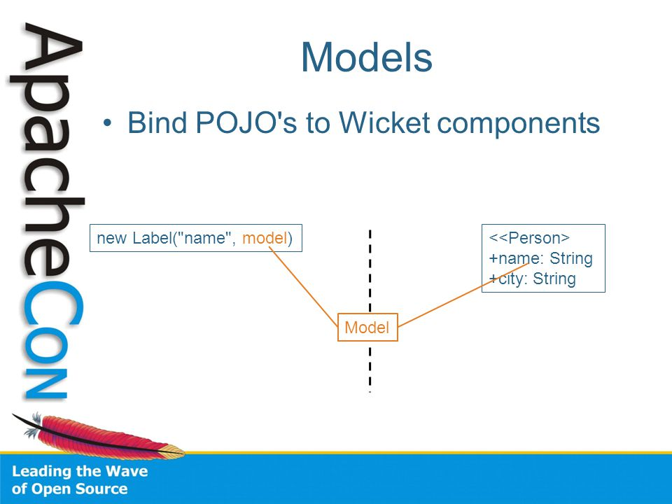 Bind POJO's to Wicket components new Label(