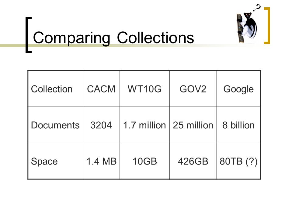 Comparing Collections CollectionCACMWT10GGOV2Google Documents32041.7 million25 million8 billion Space1.4 MB10GB426GB80TB ( )