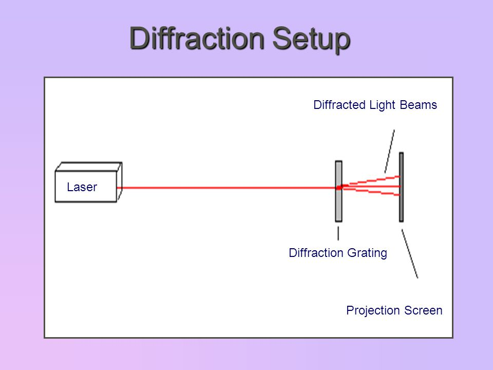 Diffraction Setup Diffracted Light Beams Diffraction Grating Projection Screen Laser