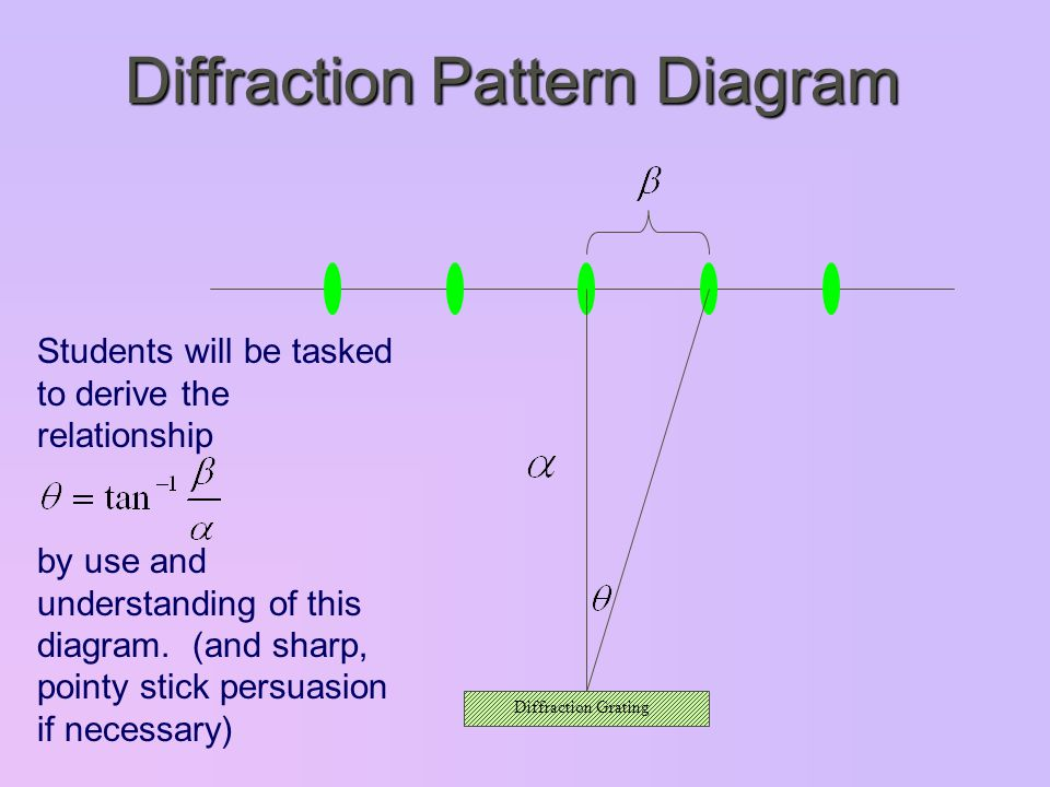 Diffraction Grating Diffraction Pattern Diagram Students will be tasked to derive the relationship by use and understanding of this diagram.
