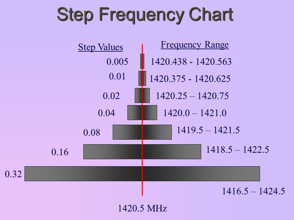 Step Frequency Chart 1420.5 MHz Step Values Frequency Range 0.005 0.01 0.02 0.04 0.08 0.16 0.32 1420.438 - 1420.563 1420.375 - 1420.625 1420.25 – 1420.75 1420.0 – 1421.0 1419.5 – 1421.5 1418.5 – 1422.5 1416.5 – 1424.5
