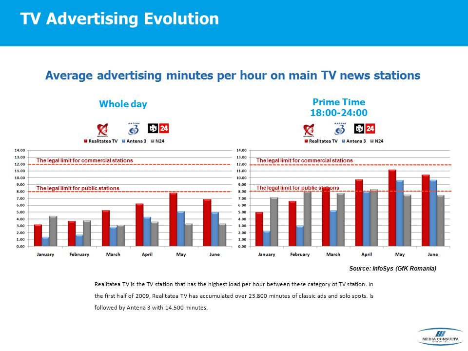 TV Advertising Evolution The legal limit for commercial stations The legal limit for public stations The legal limit for commercial stations The legal limit for public stations Average advertising minutes per hour on main TV news stations Whole day Prime Time 18:00-24:00 Realitatea TV is the TV station that has the highest load per hour between these category of TV station.