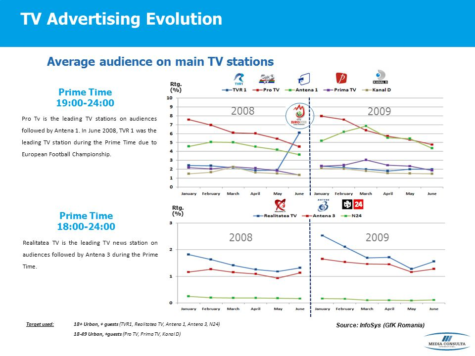 TV Advertising Evolution Average audience on main TV stations Prime Time 19:00-24:00 Pro Tv is the leading TV stations on audiences followed by Antena 1.