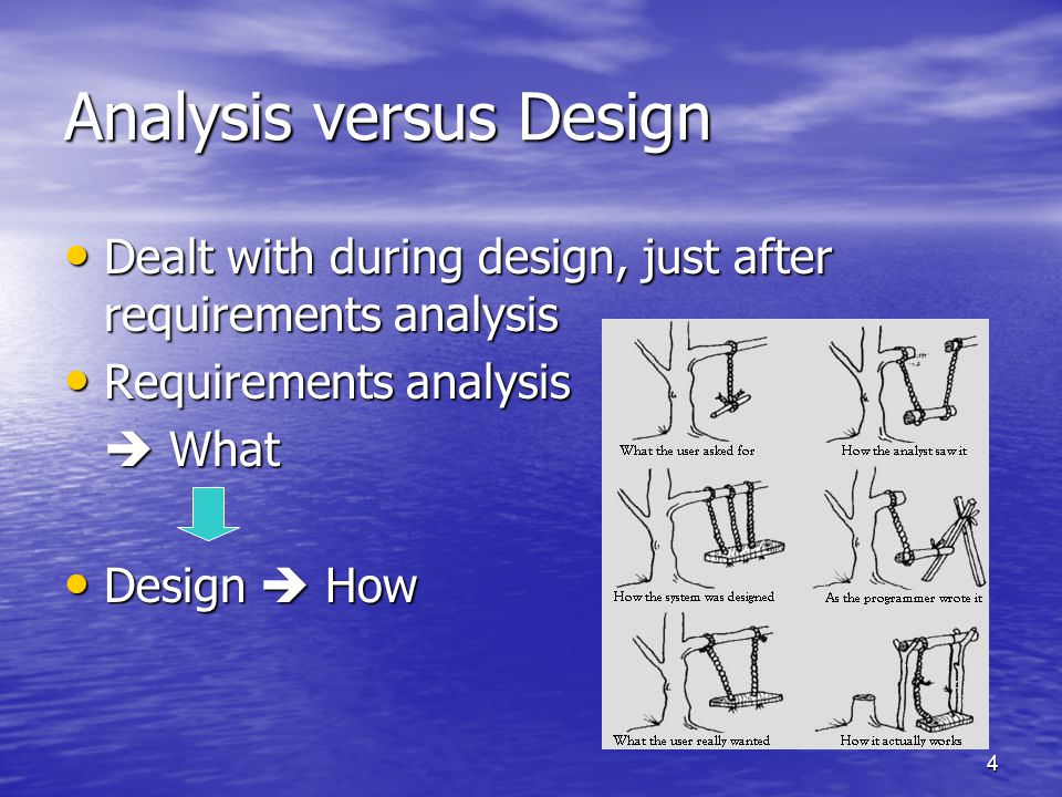 4 Analysis versus Design Dealt with during design, just after requirements analysis Dealt with during design, just after requirements analysis Requirements analysis Requirements analysis  What Design  How Design  How
