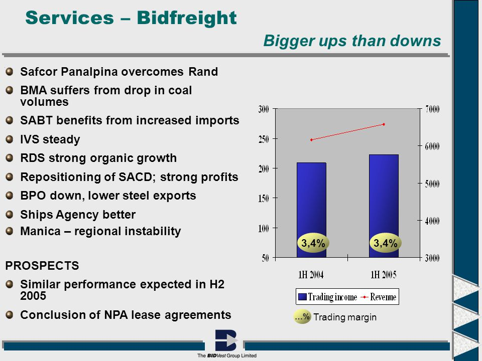 Services – Bidfreight …% Trading margin 3,4% Bigger ups than downs Safcor Panalpina overcomes Rand BMA suffers from drop in coal volumes SABT benefits from increased imports IVS steady RDS strong organic growth Repositioning of SACD; strong profits BPO down, lower steel exports Ships Agency better Manica – regional instability PROSPECTS Similar performance expected in H2 2005 Conclusion of NPA lease agreements