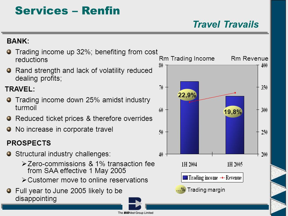 Services – Renfin …% Trading margin 19,8% 22,9% Rm Trading IncomeRm Revenue Travel Travails BANK: Trading income up 32%; benefiting from cost reductions Rand strength and lack of volatility reduced dealing profits; TRAVEL: Trading income down 25% amidst industry turmoil Reduced ticket prices & therefore overrides No increase in corporate travel PROSPECTS Structural industry challenges:  Zero-commissions & 1% transaction fee from SAA effective 1 May 2005  Customer move to online reservations Full year to June 2005 likely to be disappointing