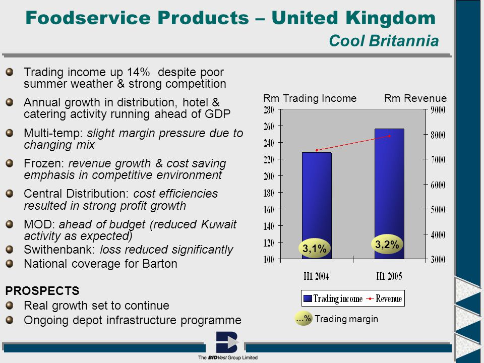Foodservice Products – United Kingdom Trading income up 14% despite poor summer weather & strong competition Annual growth in distribution, hotel & catering activity running ahead of GDP Multi-temp: slight margin pressure due to changing mix Frozen: revenue growth & cost saving emphasis in competitive environment Central Distribution: cost efficiencies resulted in strong profit growth MOD: ahead of budget (reduced Kuwait activity as expected) Swithenbank: loss reduced significantly National coverage for Barton PROSPECTS Real growth set to continue Ongoing depot infrastructure programme …% Trading margin 3,1% 3,2% Rm Trading IncomeRm Revenue Cool Britannia