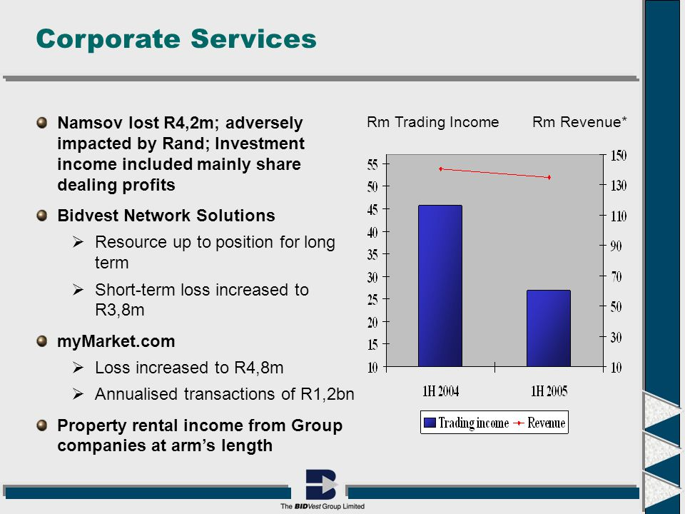 Corporate Services Rm Trading IncomeRm Revenue* Namsov lost R4,2m; adversely impacted by Rand; Investment income included mainly share dealing profits Bidvest Network Solutions  Resource up to position for long term  Short-term loss increased to R3,8m myMarket.com  Loss increased to R4,8m  Annualised transactions of R1,2bn Property rental income from Group companies at arm's length
