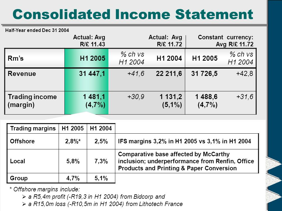 Consolidated Income Statement Constant currency: Avg R/£ 11.72 Actual: Avg R/£ 11.43 Actual: Avg R/£ 11.72 Half-Year ended Dec 31 2004 Rm'sH1 2005 % ch vs H1 2004 H1 2004H1 2005 % ch vs H1 2004 Revenue31 447,1+41,622 211,631 726,5+42,8 Trading income (margin) 1 481,1 (4,7%) +30,91 131,2 (5,1%) 1 488,6 (4,7%) +31,6 Trading income before translation gains 1 480,8+30,11 138,5 Translation gains (losses) 0,3n/a(7,3) Translation gains: R7,6m swing from R7,3m loss in H1 2004 to R0,3m gain in H1 2005