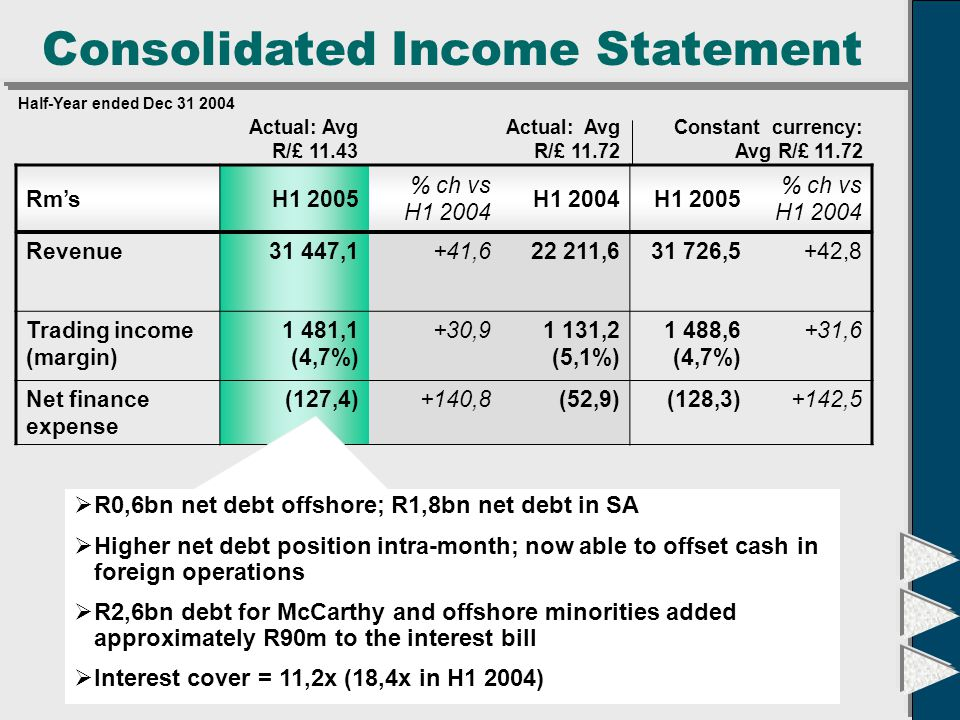 Consolidated Income Statement Constant currency: Avg R/£ 11.72 Actual: Avg R/£ 11.43 Actual: Avg R/£ 11.72 Half-Year ended Dec 31 2004 Rm'sH1 2005 % ch vs H1 2004 H1 2004H1 2005 % ch vs H1 2004 Revenue31 447,1+41,622 211,631 726,5+42,8 Net trading income (margin) 1 481,1 (4,7%) +30,91 131,2 (5,1%) 1 488,6 (4,7%) +31,6 Net finance expense (127,4)+140,8(52,9)(128,3)+142,5 Taxation(392,9)+35,2(290,5)(394,9)+35,9 28,5%27,3% Tax rates H1 04H1 05 28,0%28,7%Local 28,1%28,4%Group Offshore Offshore rate has declined slightly due to tax relief as a consequence of funding minority acquisitions of Bidvest plc and Bidcorp plc Note: Excluding STC as a tax charge in the Income Statement