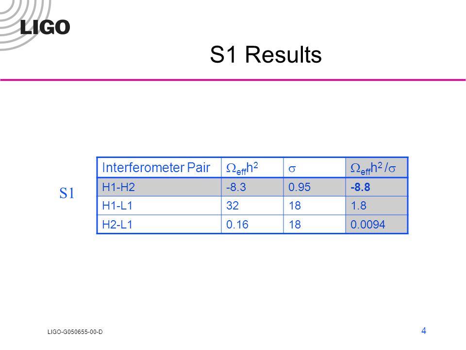 LIGO-G050655-00-D 4 S1 Results Interferometer Pair  eff h 2  eff h 2 /  H1-H2-8.30.95-8.8 H1-L132181.8 H2-L10.16180.0094 S1