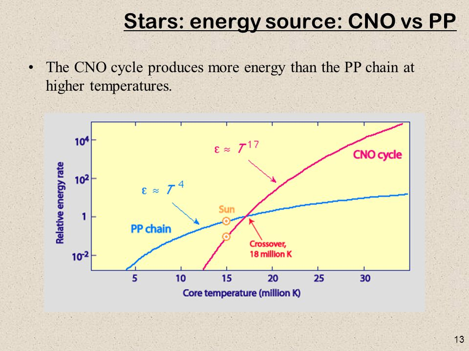 13 Stars: energy source: CNO vs PP The CNO cycle produces more energy than the PP chain at higher temperatures.